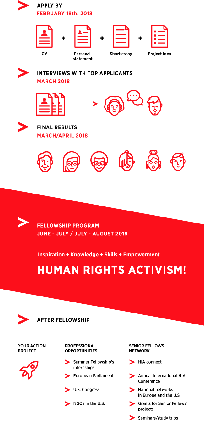 HIA_Journey_Infographic_v04